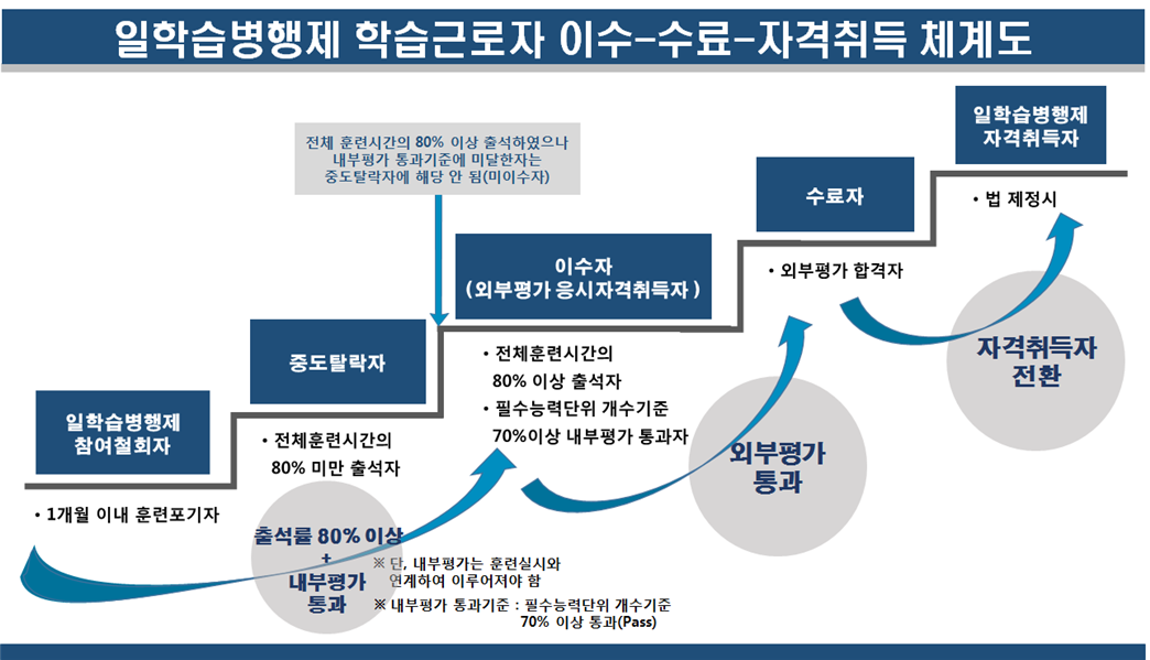 일학습병행제 학습근로자 이수-수료-자력취득 쳬계도.png