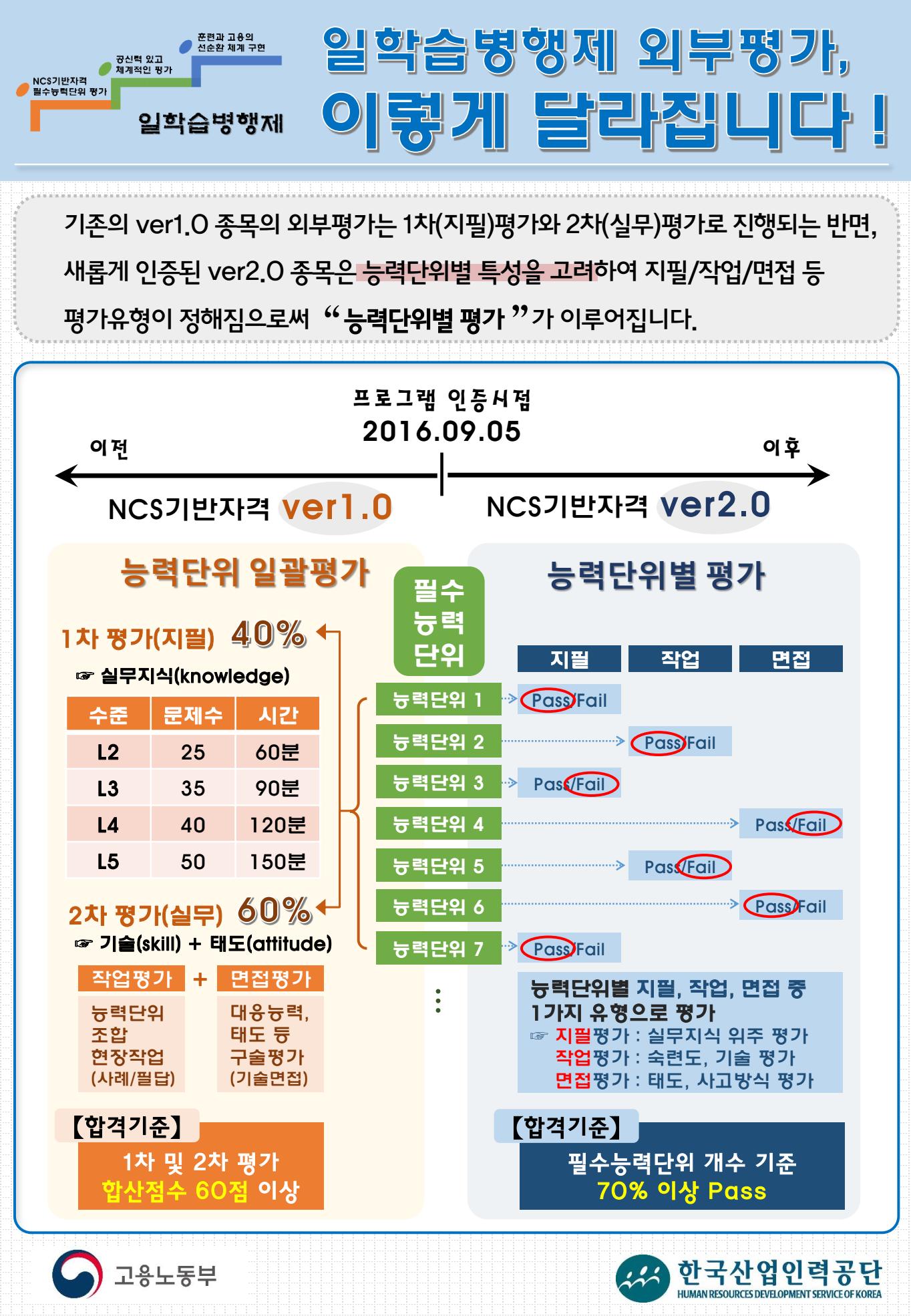 일학습병행제 외부평가 방법 변경(ver2.0 종목).png